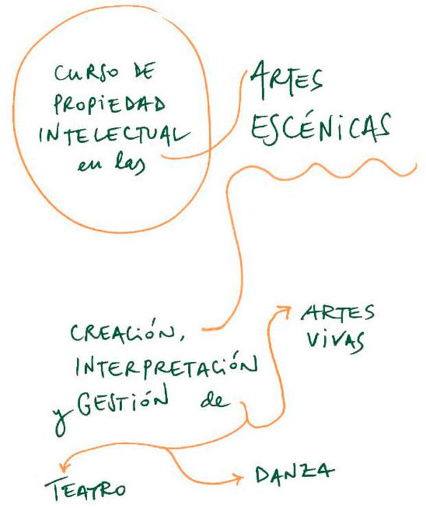 Curso artes escénicas