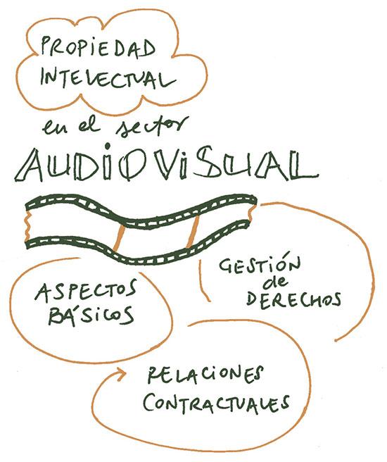Curso Propiedad Intelectual en el sector audiovisual